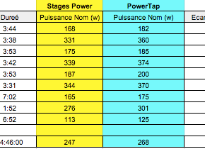 Test ride Powermeter: Stages vsPowerTap