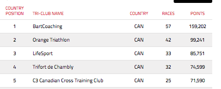 Classement Tri-Club 2015